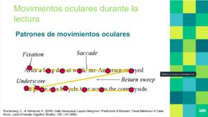 Movimientos sacádicos. Los puntos rojos indican el lugar donde los ojos fijan su atención. En la lectura, los ojos saltan de un punto a otro.
